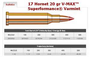 Varmint cartridges berger releases new non vld 30 caliber bullets