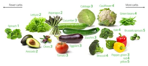 vegetables with 0 carbohydrates low carb vegetables the best and the worst diet doctor