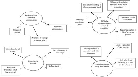 themes in qualitative research exle diagram thematic analysis image collections how to guide