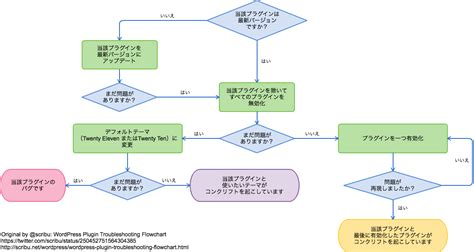 flowchart plugin flowchart jquery plugin choice image how to guide and