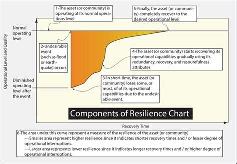 design guide definition building resilience wbdg whole building design guide