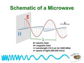green chemistry microwave assisted organometallic