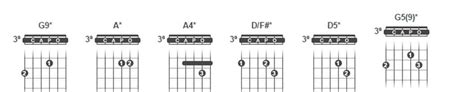 In A Burning Room Live Tab by Free Fallin Guitar Tabs And Chords Mayer Guitar World