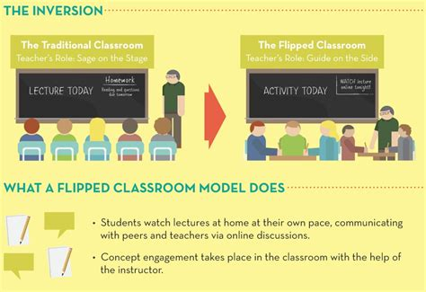 blended learning flipped classrooms a comprehensive guide teaching learning in the digital age books field guide for the flipped classroom technology