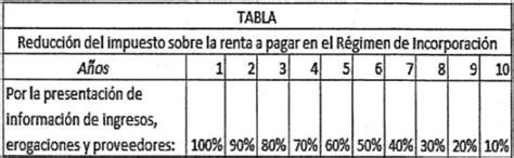 deducciones autorizadas para rif 2016 pagos bimestrales de rif regimen de incorporacion fiscal