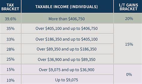 2016 nys tax tables nys tax tables 2017 brokeasshome com