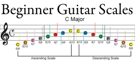 learn guitar notes by far the fastest and easiest way to learn the fretboard