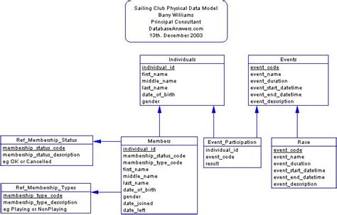 physical data model pictures to pin on pinsdaddy
