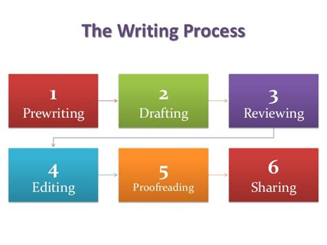 developing writing skills in 0415590833 developing writing skills the process approach