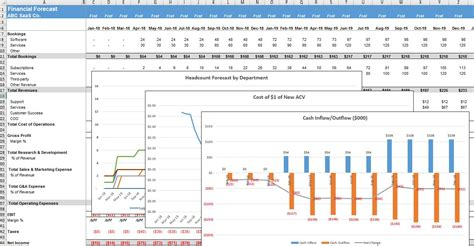 Five Year Financial Projection Template The Saas Cfo Saas Financial Projections Template