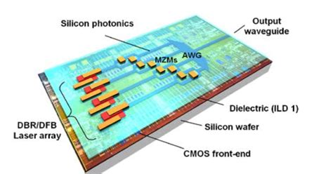 integrated circuits in silicon photonics gazettabyte home dimension tackles silicon photonics laser shortfall