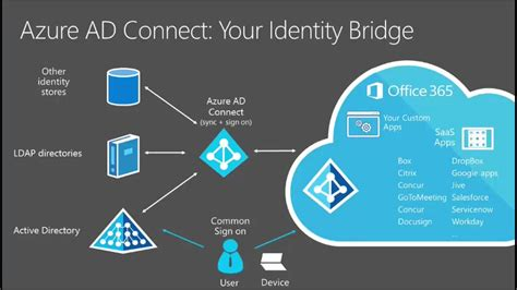 azure active directory connect express settings