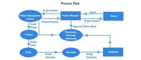 flow layout manager exle kalpak solutions