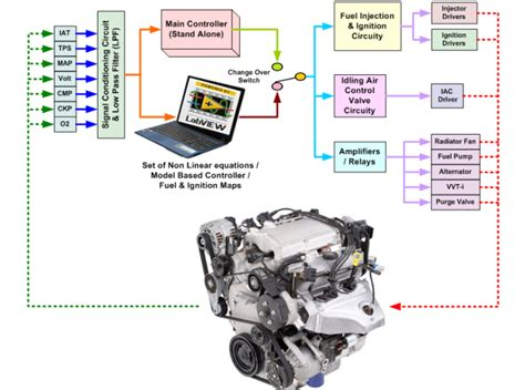 Home Design Software 2014 by Dspic Based Engine Control Unit Ecu Powered By Labview