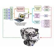 DsPIC Based Engine Control Unit ECU Powered By LabVIEW