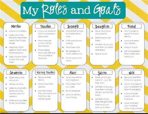 Pin By Monica Green On Bullet Journal Planner Pinterest Bullet Journals Productivity And 7 Habits Goal Setting Template