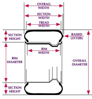 tire section width tire tech information calculating approximate tire