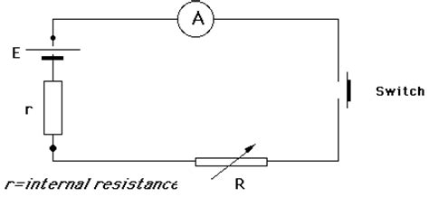 design a laboratory experiment to determine the resistivity of glass emf and internal resistance experiment