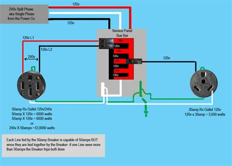 wiring a outlet wiring diagram 50 rv wiring diagram installation