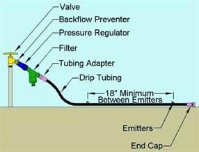 Garden Hose Diagram Installing A Drip Irrigation System Bob Vila