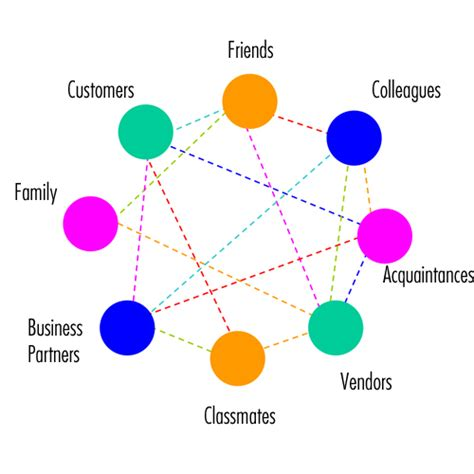 build your network forging powerful relationships in a hyper connected world books faceconnector integrating social networks with crm