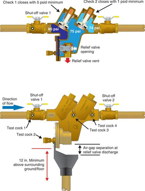 Gravity Sewer Backflow Preventers Pictures to Pin on