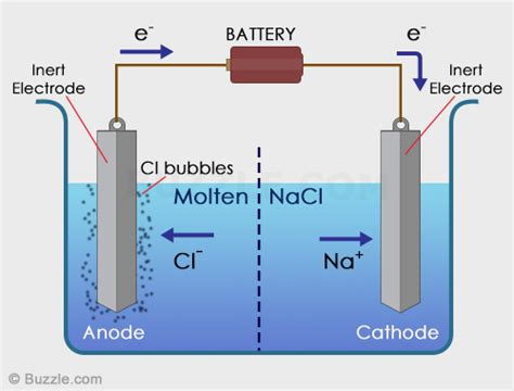 voltaic cell diagram similarities and differences between voltaic cells and