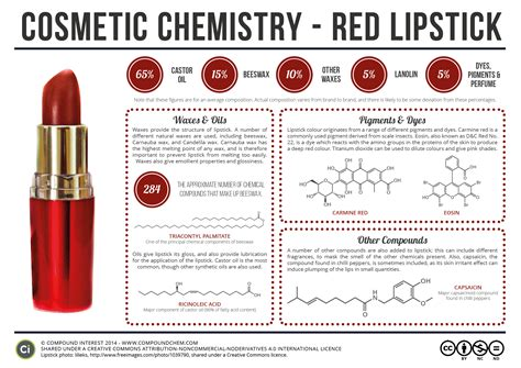 Cosmetic Scientist by Cosmetic Chemistry Of Lipstick Qu 237 Mica Chemistry And Chemistry Class