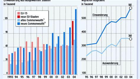 Brief Schweiz Grossbritannien Migration Nach Ma 223 5 Gro 223 Britannien Erlebt Eine Einwanderungswelle Wirtschaftspolitik Faz