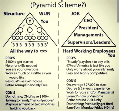 Pyramid Scheme The Office by 25 Best Ideas About Pyramid Scheme On