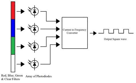 pin diode based sensor pdf arduino based color detector