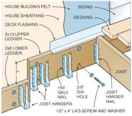 how to attach deck to house caulking does not deck flashing make