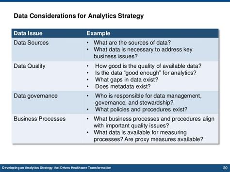 Data Quality Strategy Template data analytics strategy