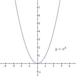 File:Y=x^2.svg - Wikimedia Commons X 2