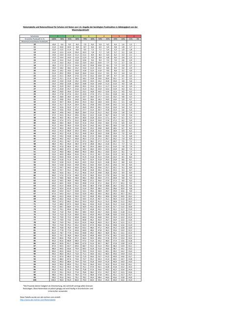 punkte noten tabelle grundschule notentabelle und notenschl 252 ssel f 252 r alle schulformen 2017