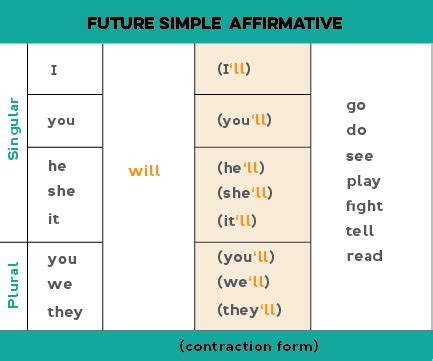 question future simple tense future simple will shall