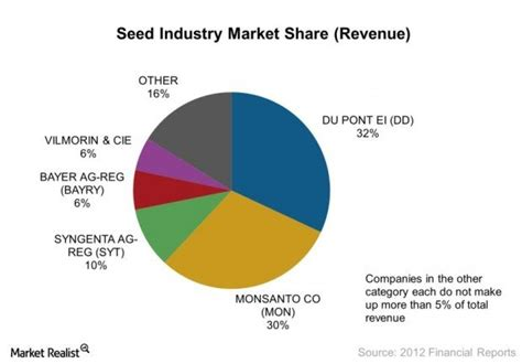 vegetables c word crush one holds a patent that could crush monsanto and