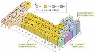 Bond Length Table Chemical Bonding