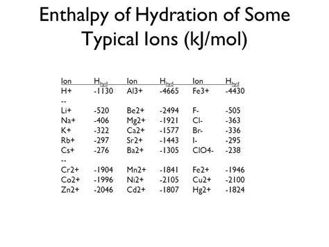 h hydration enthalpy introduction and water quality ppt