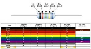 5 band resistor color code power electronics library