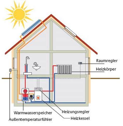 haus heizung heizungsarten bauen sanieren zukunft haus