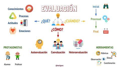imagenes visual thinking visualthinking evaluaci 243 n matemavida