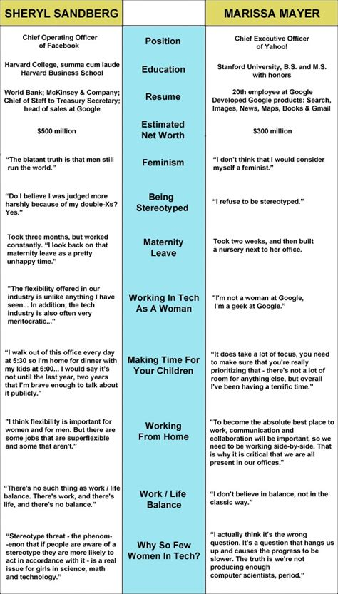 Sheryl Sandberg Resume by Sheryl Sandberg And Marissa Mayer How They Differ Aol Finance
