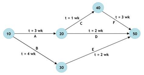 Cpm Network Diagram Generator