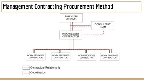 flowchart for design and build for procurement pp1 presentation