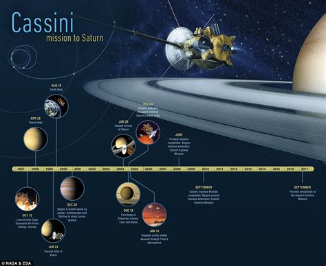 nasa saturn mission nasa s cassini prepares for plunge into saturn s rings