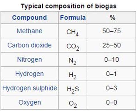 Biogas Zusammensetzung by Biogas Composition