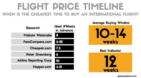 when is the best time to buy a mattress the best time to buy cheap flights an 101 guide