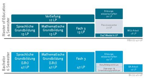 Bewerbung Studium Grundschullehramt Grundschule