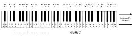 keyboard layout notes piano keyboard layout notes